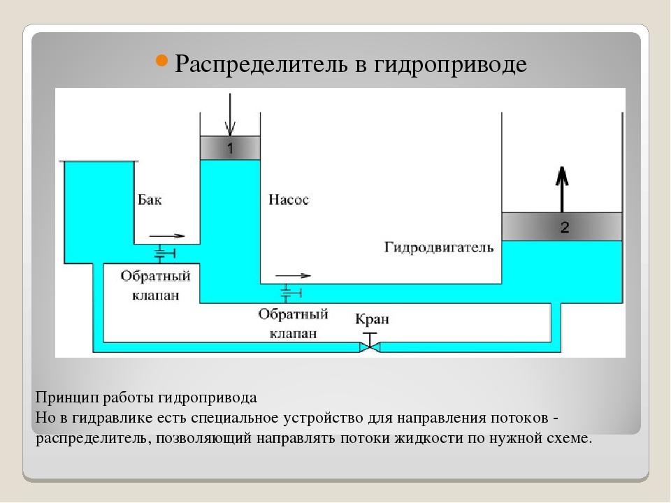 Гидрораспределитель: назначение и конструктивные особенности
