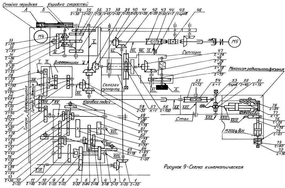 53в30п станок зубофрезерный вертикальный полуавтомат. паспорт, схемы, характеристики, описание