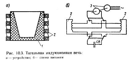 Как сделать мини-горн (плавильню) своими руками – отличная плавильная печь из огнеупорных кирпичей