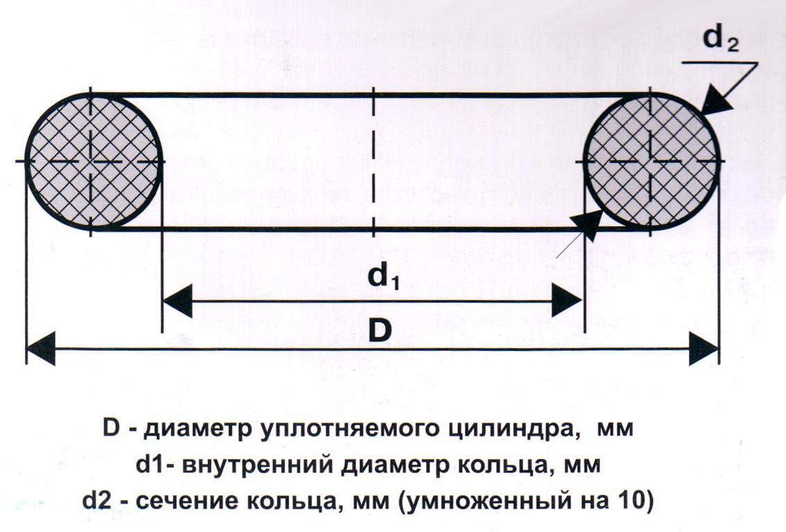 Резиновое кольцо уплотнительное круглого сечения: гост, виды, свойства