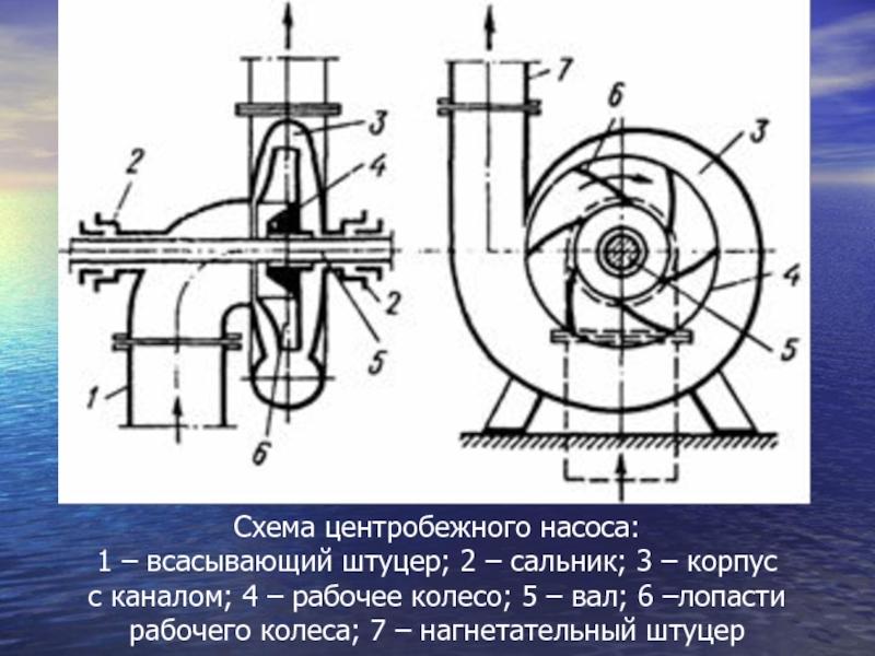 Центробежный насос: принцип работы, устройство и классификация по характерным признакам