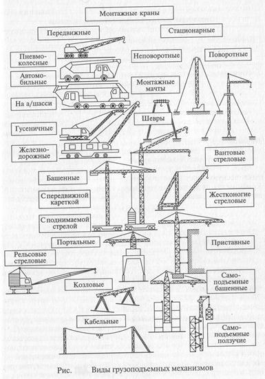 Подъемный кран википедия