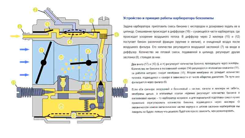 Регулировка карбюратора бензопилы урал 2 электрон видео