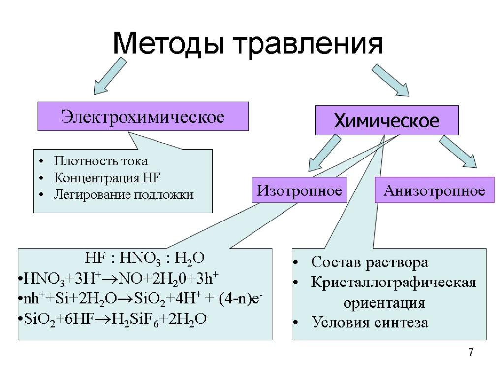 Травление металла в солевом растворе