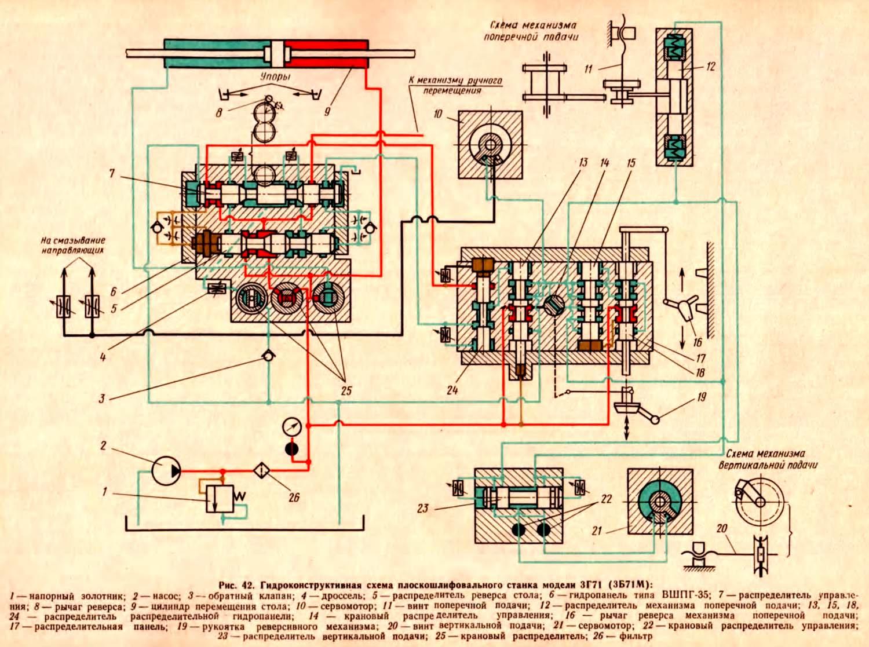 Плоскошлифовальный станок 3г71 — технические характеристики, паспорт