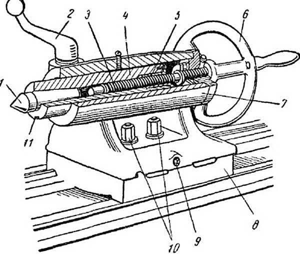 Задняя бабка токарного станка