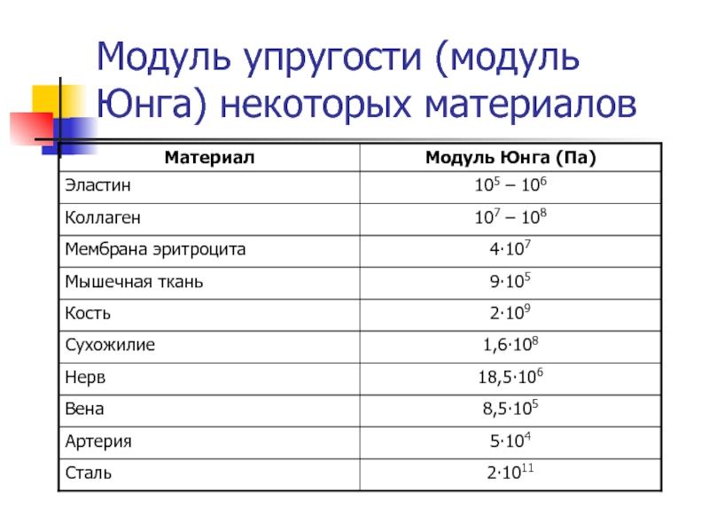 Модуль упругости стали в кгс\см2, примеры