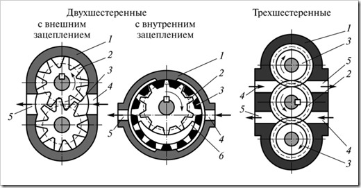 Сферы применения и виды гидравлических насосов. особенности моделей нш и нп