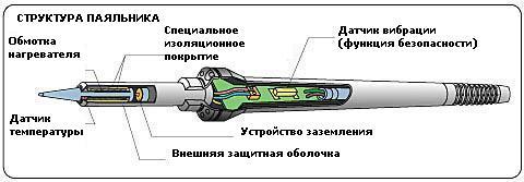 Паяльник своими руками: как сделать мини-паяльник на 5-12 вольт в домашних условиях? самодельный низковольтный и другие паяльники