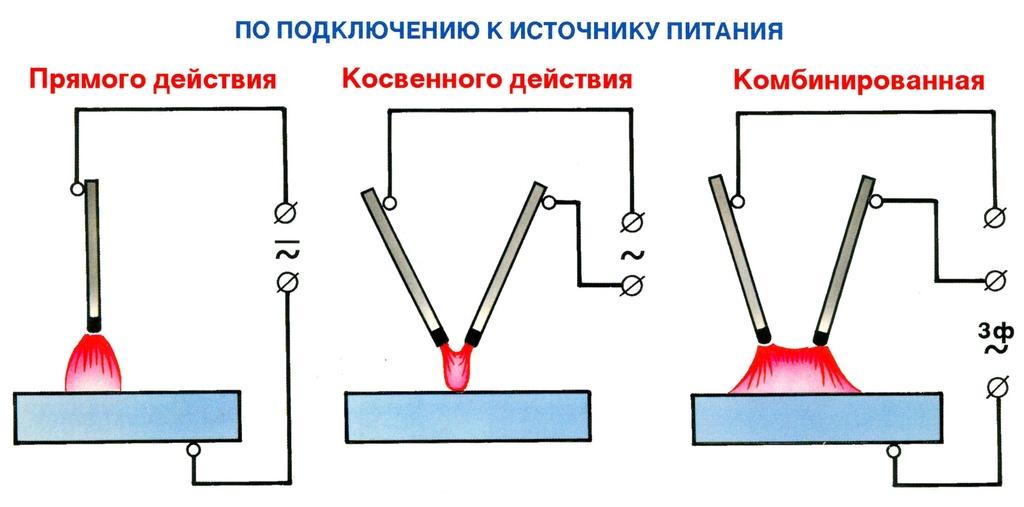 Электрическая сварочная дуга и ее свойства: температура, строение, сущность, характеристика