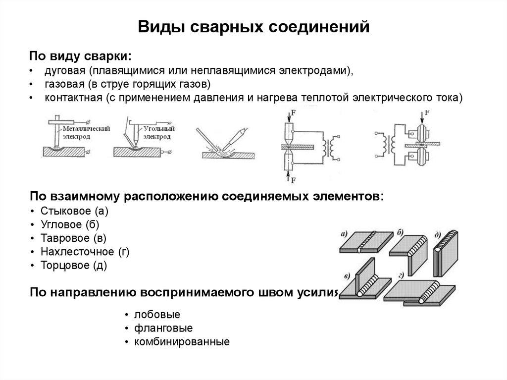 Технологии сварки металлоконструкций