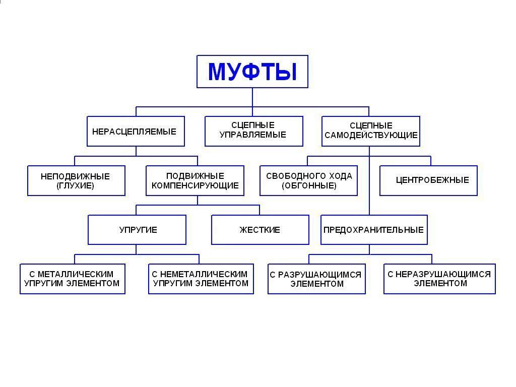 Соединительные муфты для силовых кабелей: виды и типы, маркировка муфт