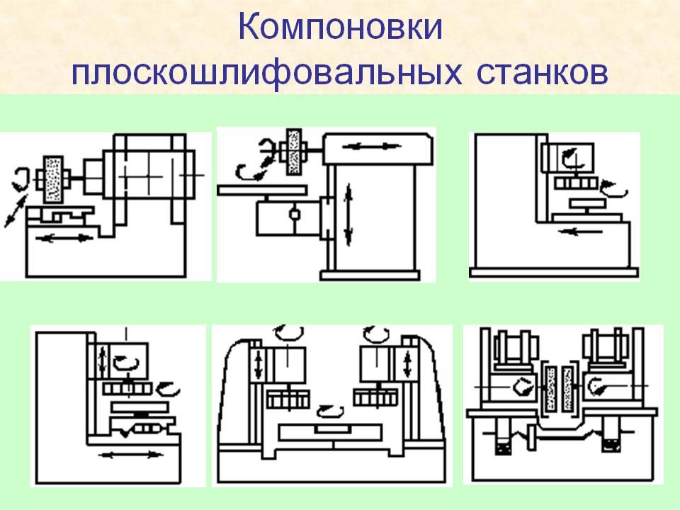 Устройство станка с чпу: его основные узлы, классификация, особенности