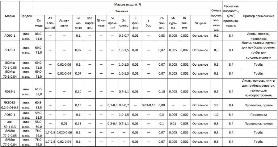 Бронза – состав, свойства и виды сплава по этим критериям + видео