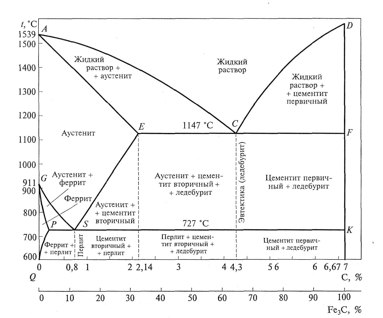 Анализ диаграммы состояния системы железо-цементит. контрольная работа. другое. 2015-10-08