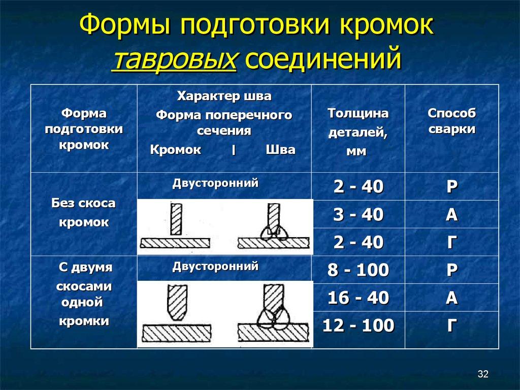 Технология ручной дуговой сварки: плюсы и минусы