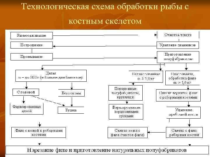 Технологическая схема виды, принципы составления | строитель промышленник