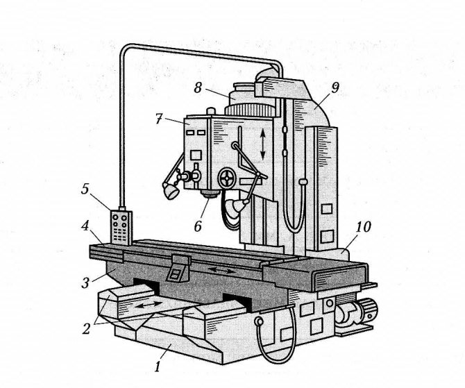 Вертикально-фрезерные станки: модели, характеристики, назначение
