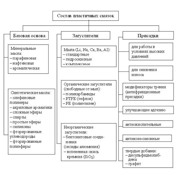 Пластичные смазки: применение, классификация и виды, названия