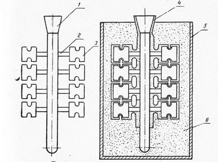 Литье по выплавляемым моделям: технология, производственный процесс достоинства и недостатки