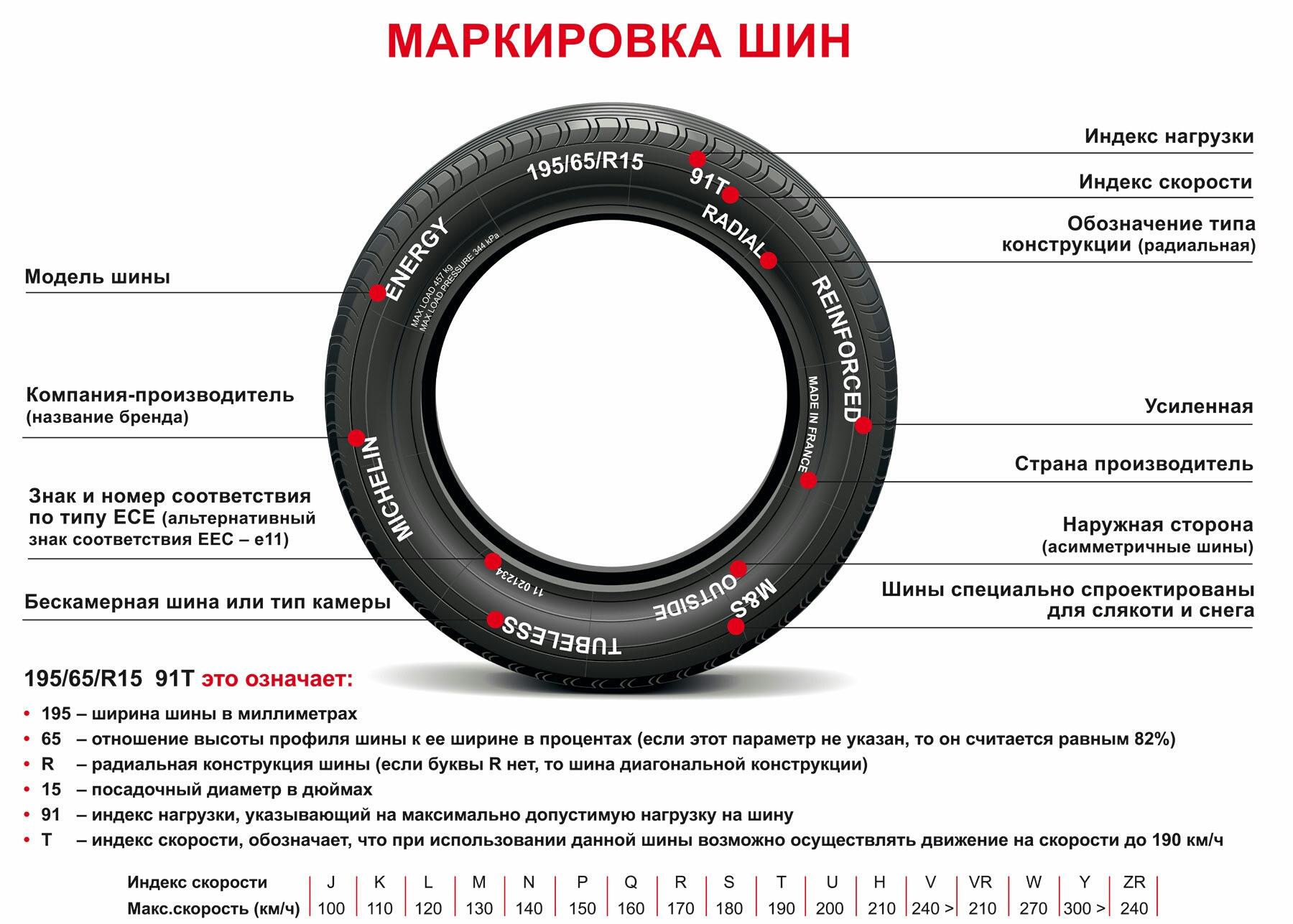 Маркировка шин, расшифровка обозначений