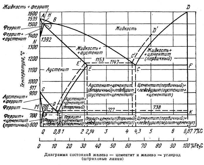 Ледебурит википедия