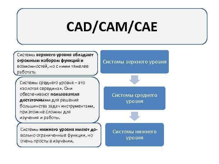 """Презентация на тему: """"cad/cam/cae-системы преподаватель:тихонов и.н. студенты:булычев о.а. пономареве.в. группа:м-590."""". скачать бесплатно и без регистрации."""