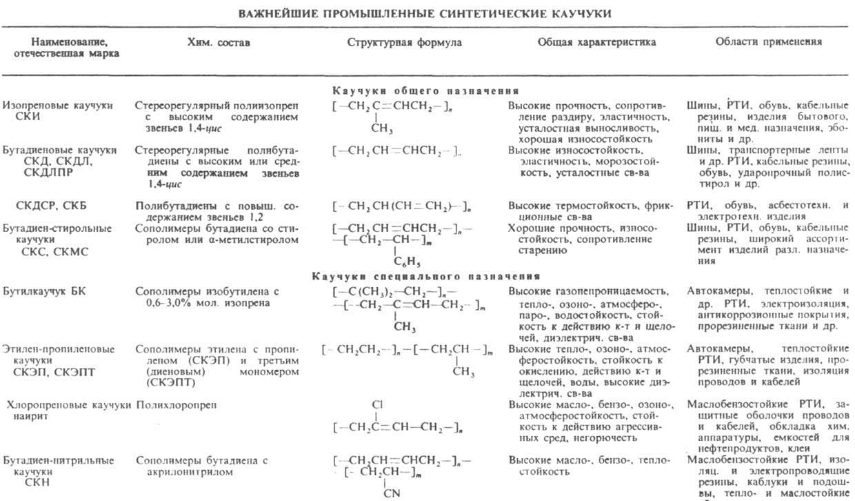 Виды синтетического каучука — википро: отраслевая энциклопедия. окна, двери, мебель