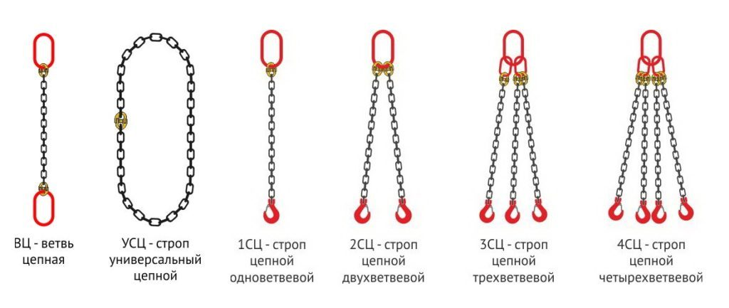 Нормы и правила выбраковки строп