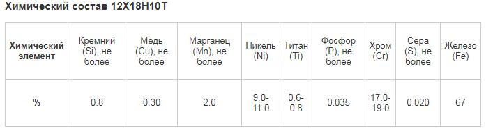 08х18н10т: характеристики стали, применение