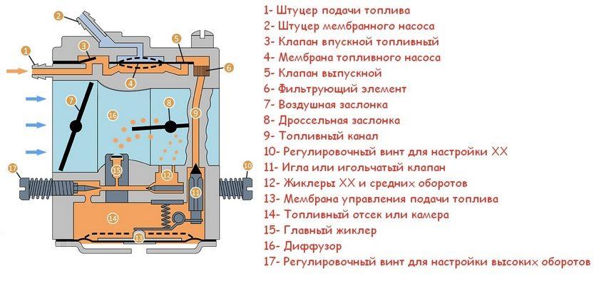 Регулировка карбюратора бензопилы партнер 371. самая лучшая инфа о регулировке карбюраторов на бензопиле | дачная жизнь