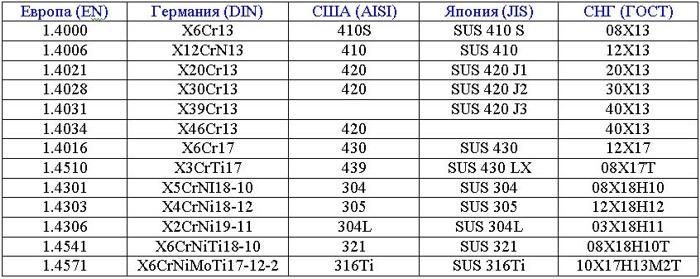 Нержавеющая сталь а2 и а4 в чем разница. нержавеющая сталь а2 и а4. технические характеристики. сферы применения крепёжных изделий из нержавеющей стали.