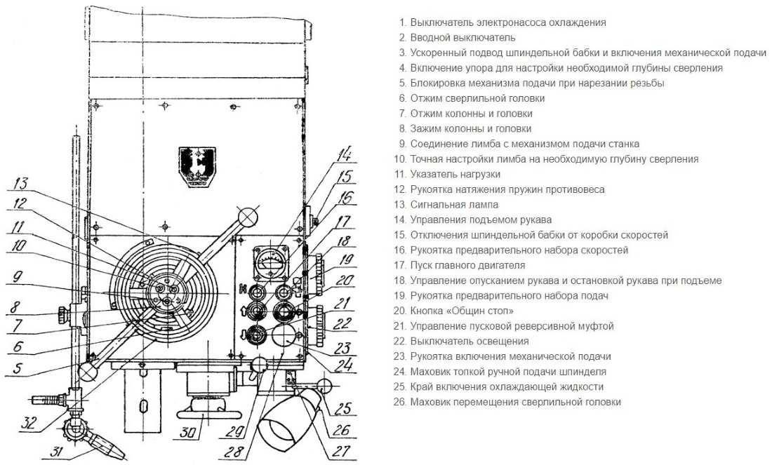 Радиально-сверлильный станок 2м55: технические характеристики, схема