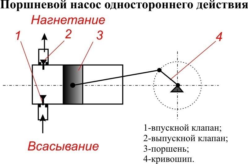 Поршневой и плунжерный насос: устройство и принцип работы