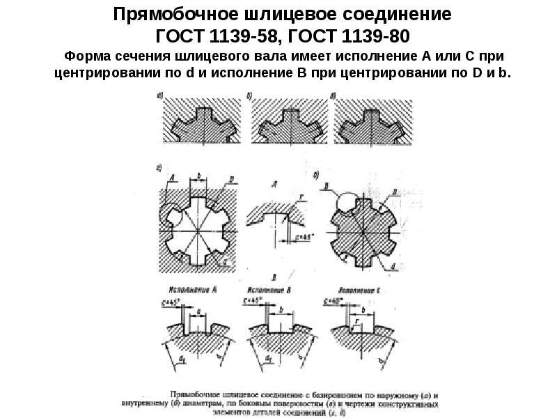 Ост 1 03743-74: соединения зубчатые (шлицевые) торцовые. параметры. технические требования