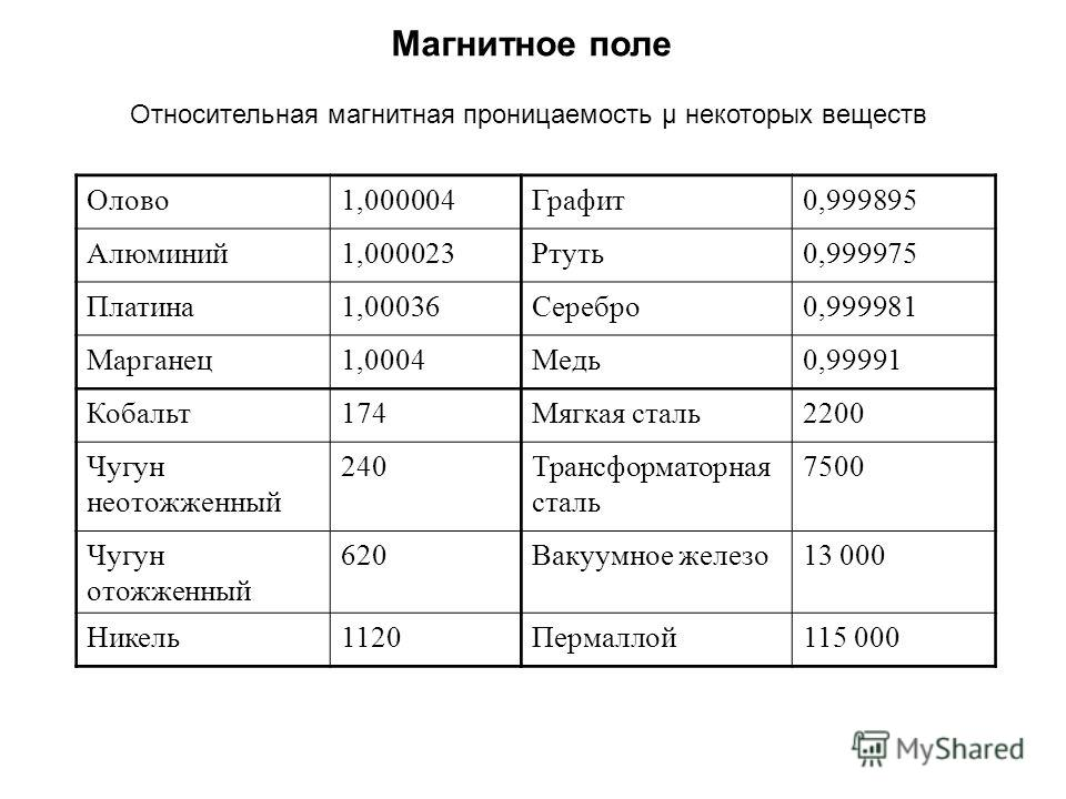 Некоторые свойства магнитно-мягких сплавов группы пермаллоев - химия