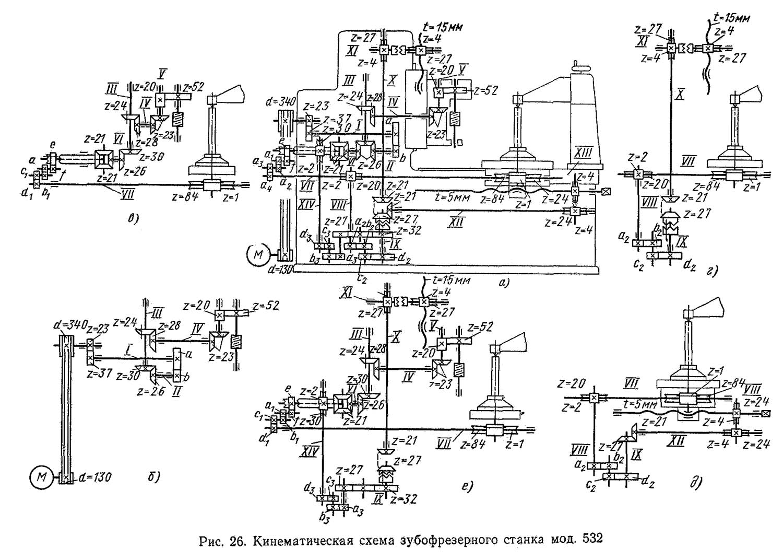 5к32 станок зубофрезерный вертикальный полуавтомат схемы, описание, характеристики