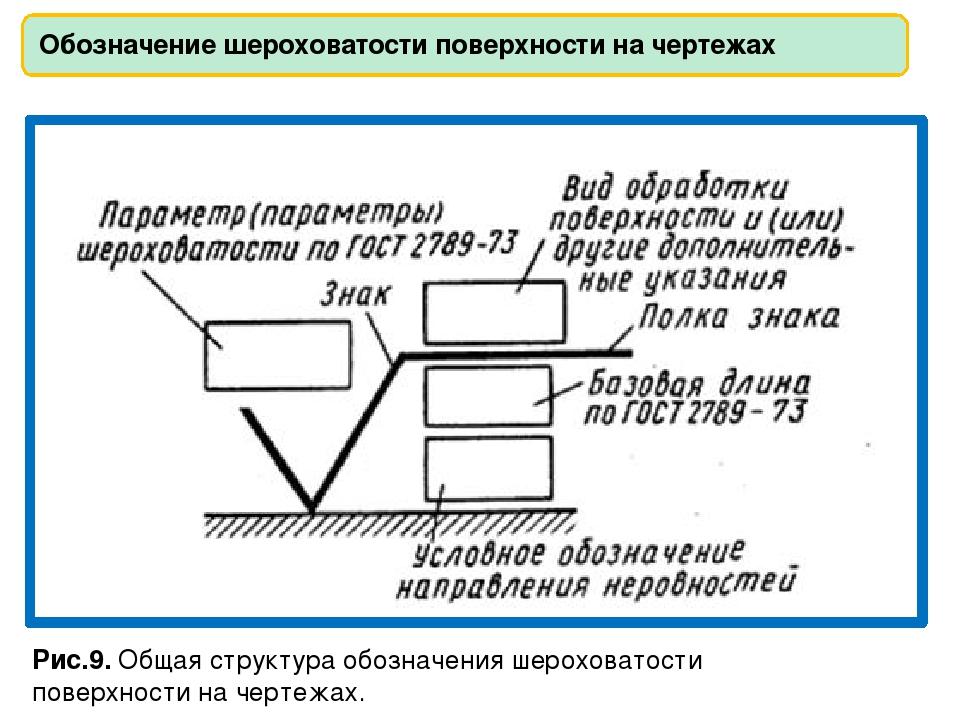 Гост 2.309-68:  единая система конструкторской документации (ескд). нанесение на чертежах обозначений шероховатости поверхностей