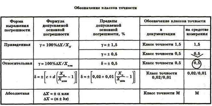 Класс точности