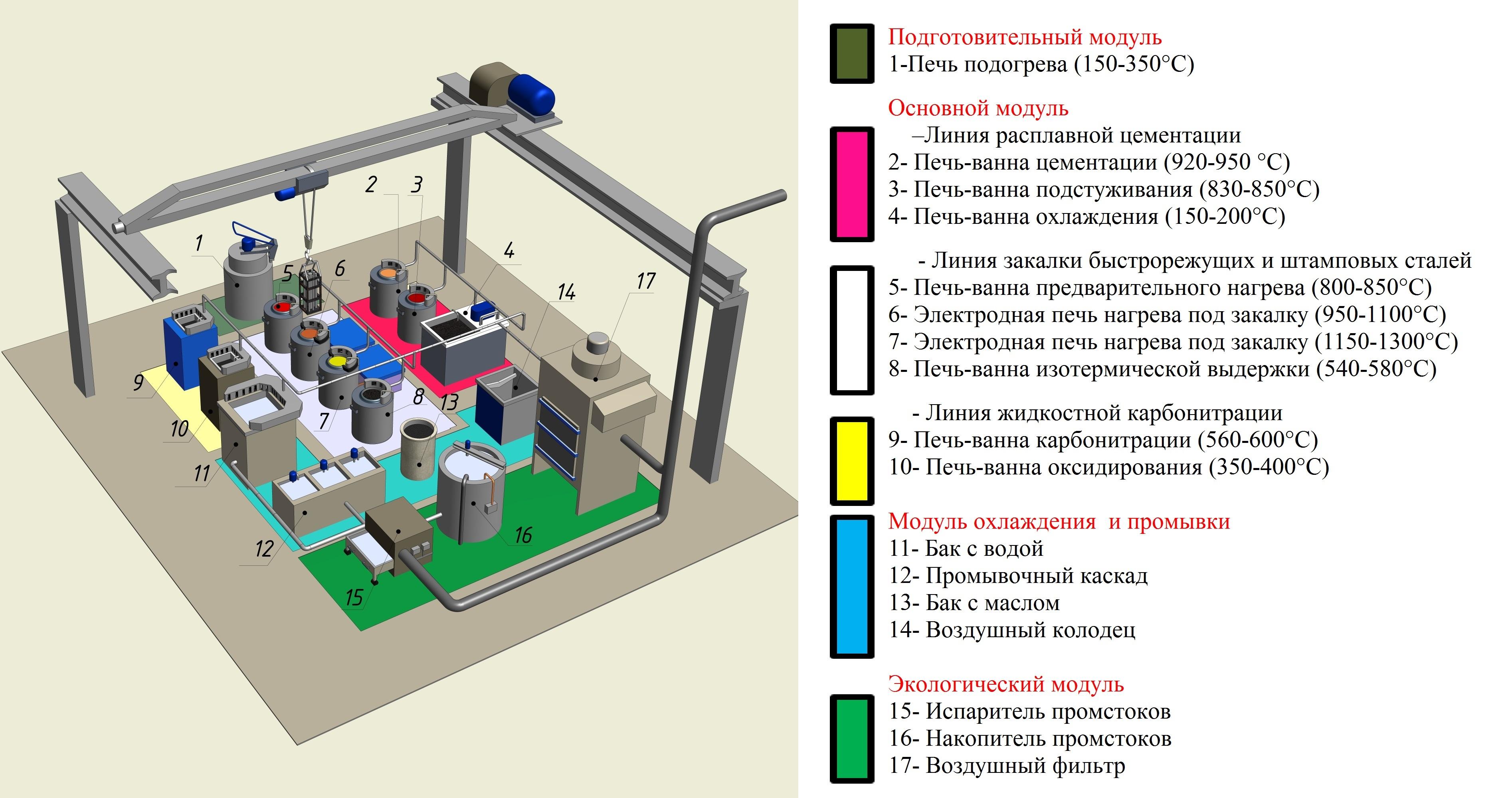 Карбонитрирование стали: технология, свойства, оборудование - токарь