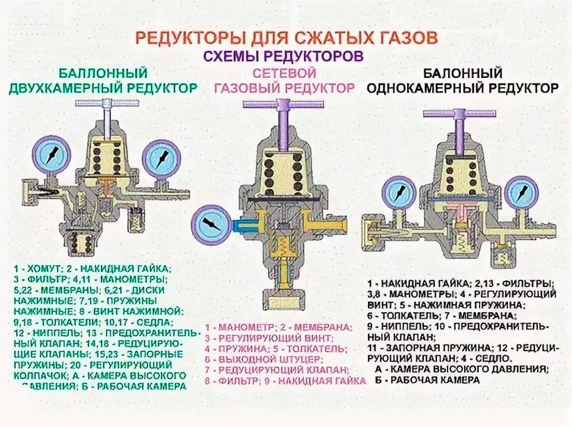Что такое редуктор? характеристика и виды :: syl.ru