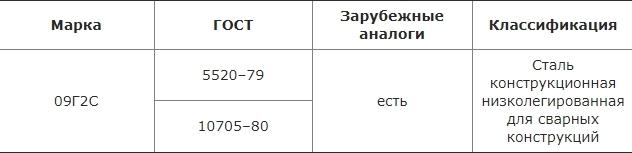 Сталь 09Г2С