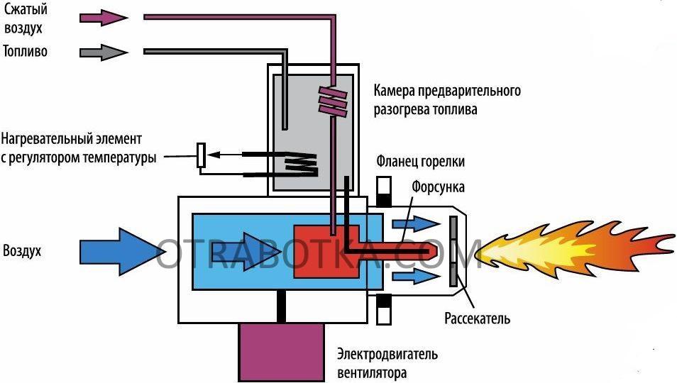 Горелка на отработанном масле своими руками и заводского производства
