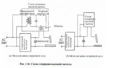 Осциллятор для инвертора своими руками: схемы, устройство