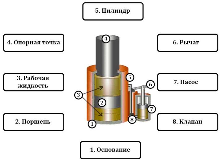 Устройство гидравлического домкрата и принцип его работы