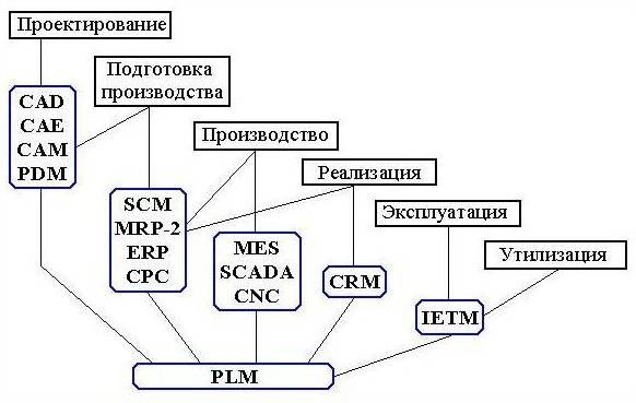 Сапр: структура, классификация, возможности, применение