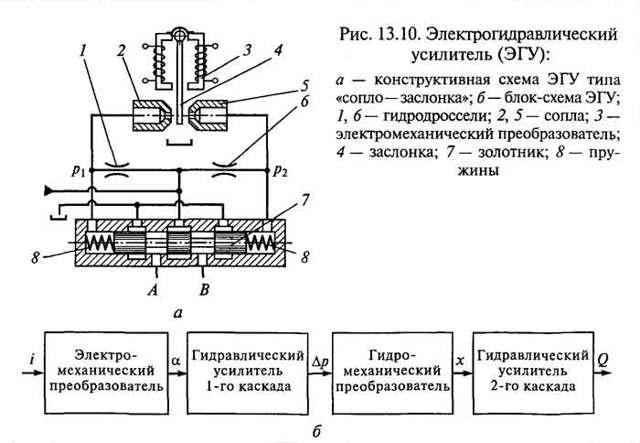 Устройство гидрораспределителя мтз 82: неисправности и ремонт - mtz-80.ru