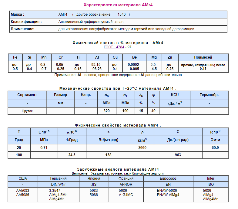 Дюралюминий - состав сплава, свойства и его виды