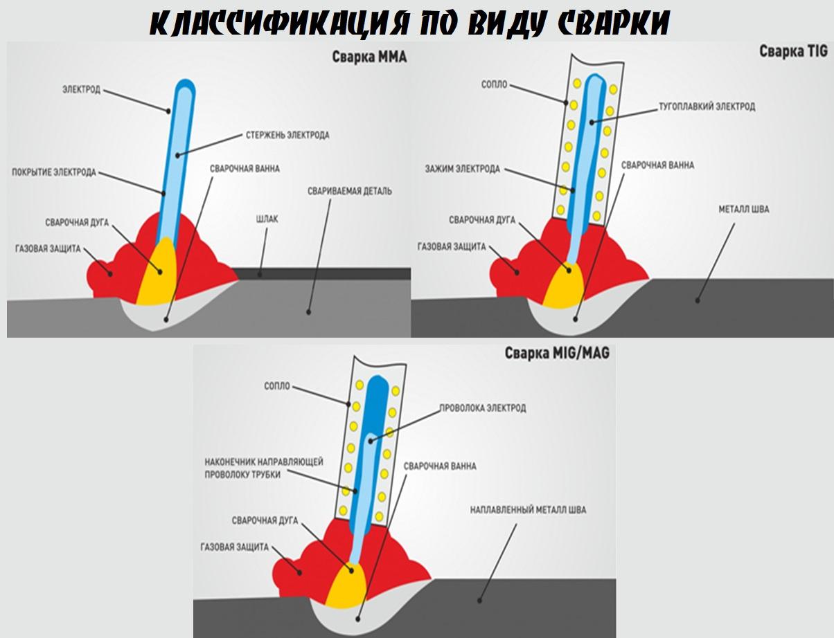 Что такое тиг сварка и где она применяется?
