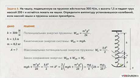 Кинетическая энергия пружины — формула и определение